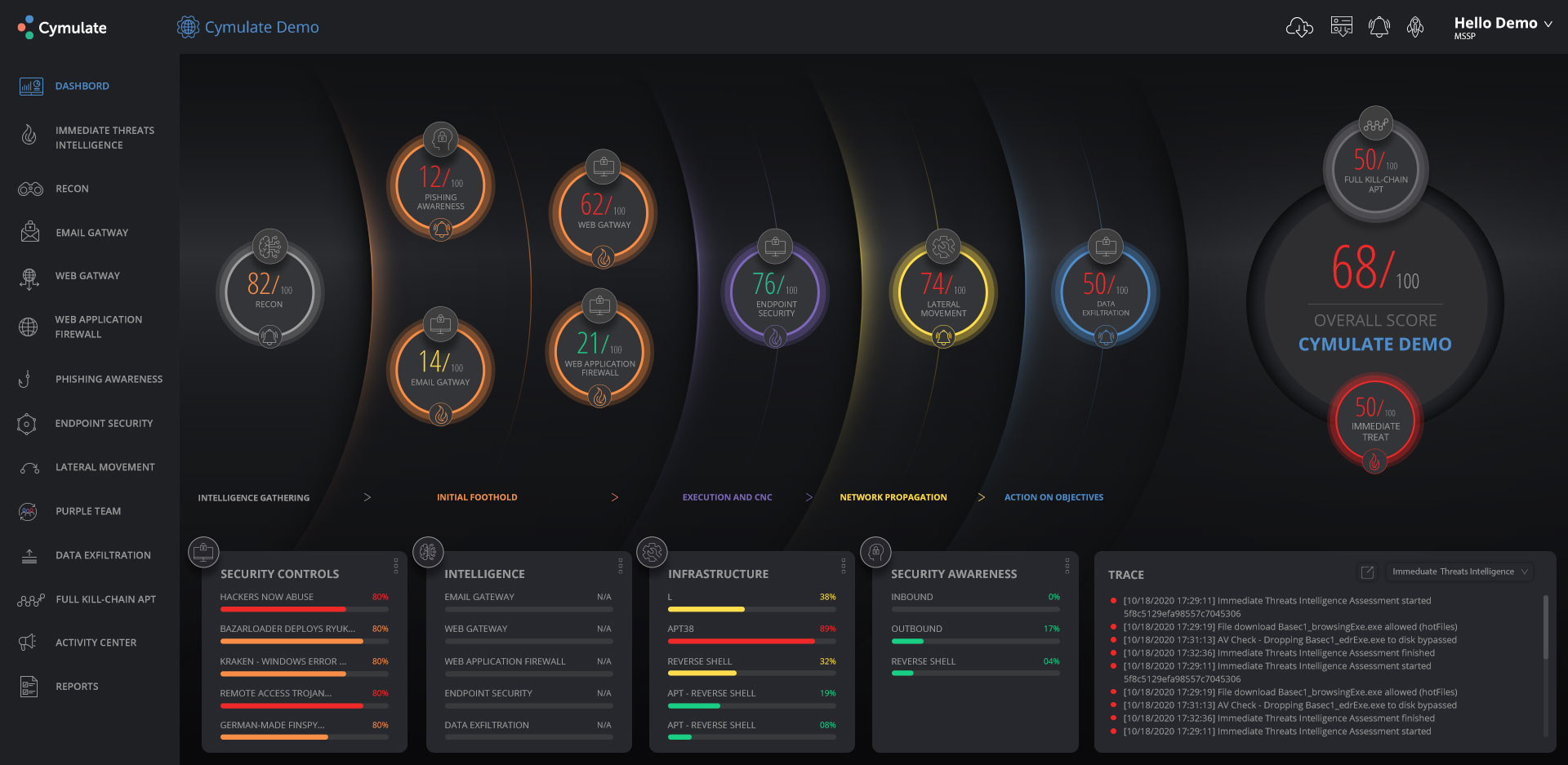 Cymulate Security Software Dashboard